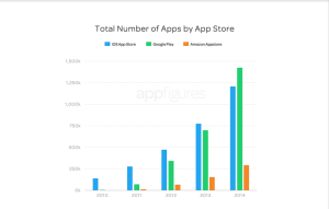 total numer of apps by app store