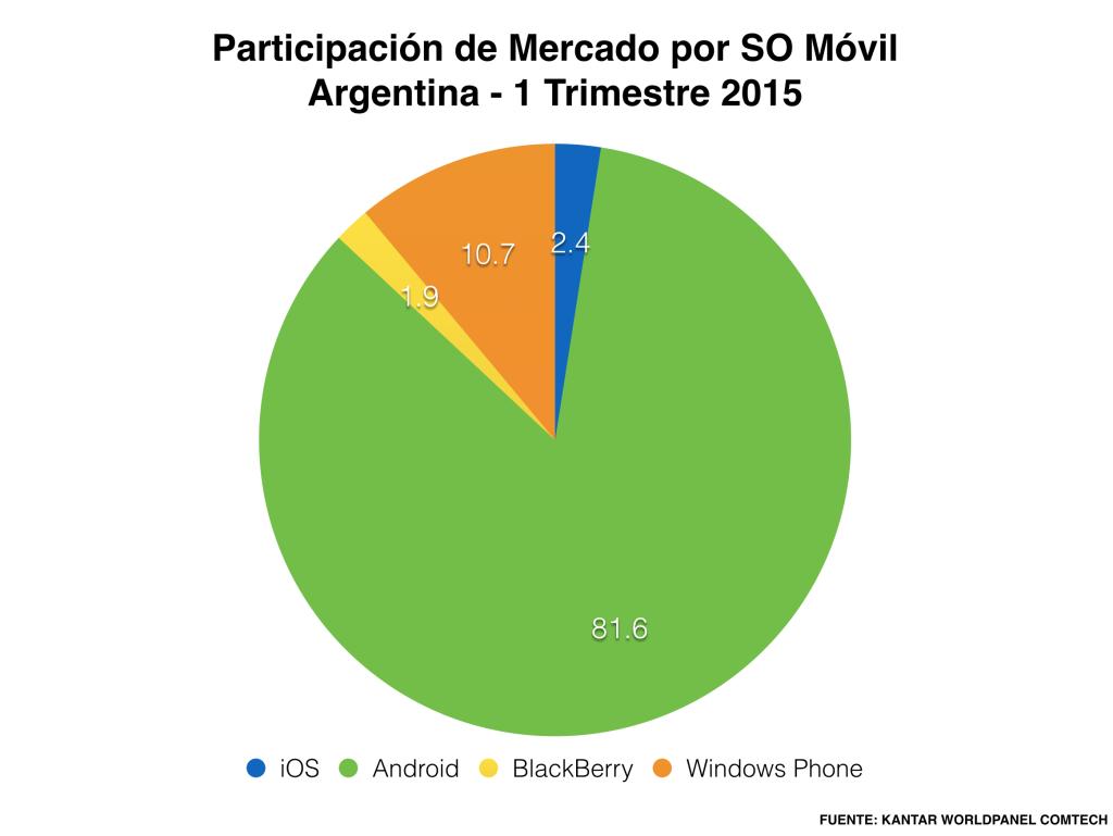 Grafico participacion