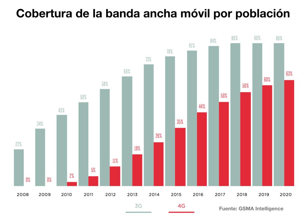 vrainz-América-Latina-es-la-región-en-la-que-más-crecerá-el-consumo-de-datos-móviles
