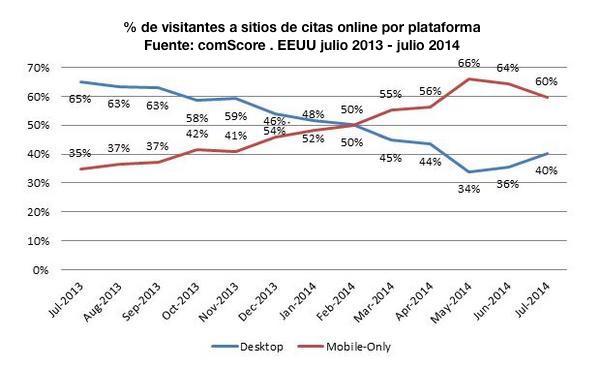 El_negocio_de_las_citas_online_crece_de_la_mano_del_móvil