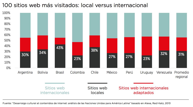 100 sitios web más visitados: local versus internacional (GSMA)