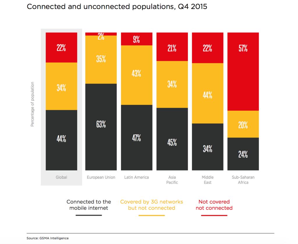 Conectividad móvil en el mundo GSMA