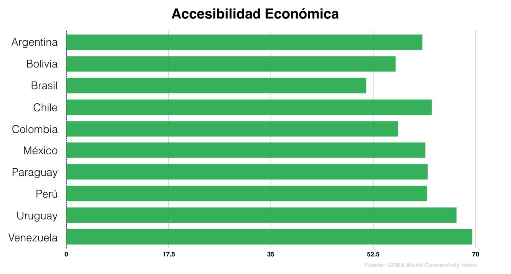 accesibilidad economica